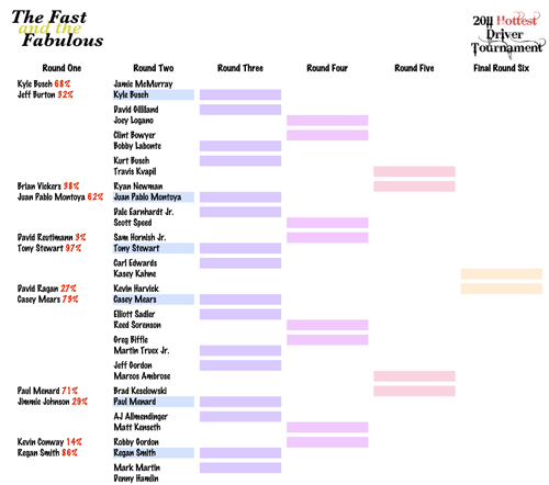 2011 Hottest Driver Tournament Brackets - Round Two