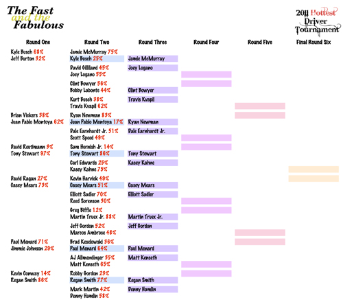2011 Hottest Driver Tournament Brackets - Round Three