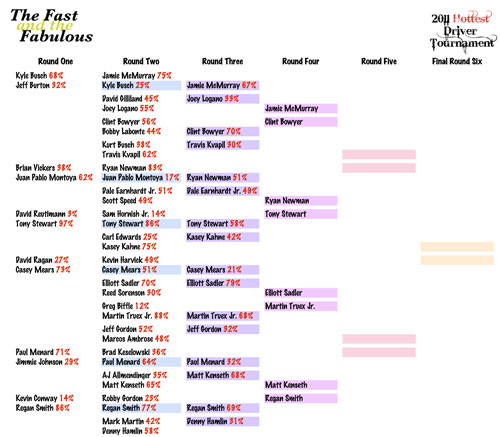 2011 Hottest Driver Tournament Brackets - Round Four