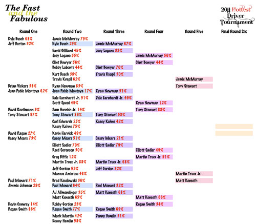 2011 Hottest Driver Tournament Brackets - Round Five