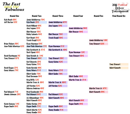2011 Hottest Driver Tournament Brackets - Round Six - Finals